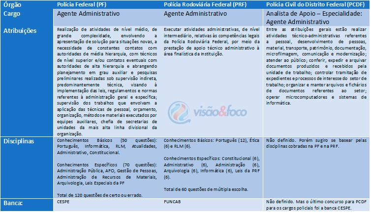 Atribuições e Disciplinas para Agente Administrativo da PF, PRF e PCDF