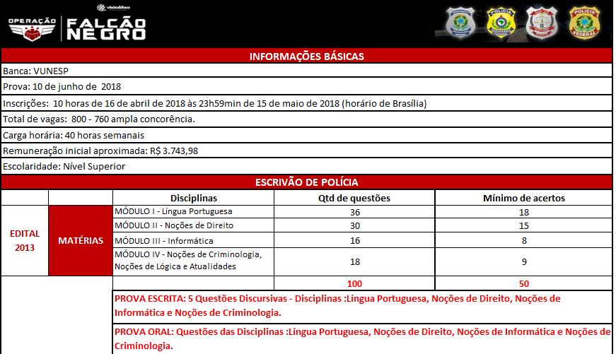 Concurso PC SP Disciplinas e questoes em Escrivao