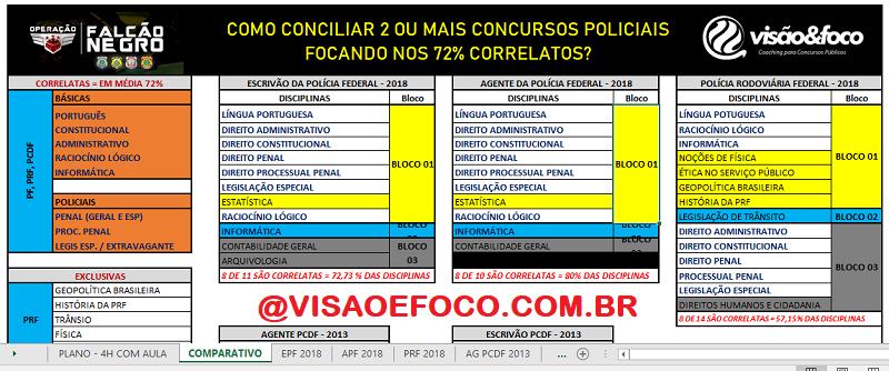 Plano de Estudos para Concursos Policiais - Estratégia das Correlatas