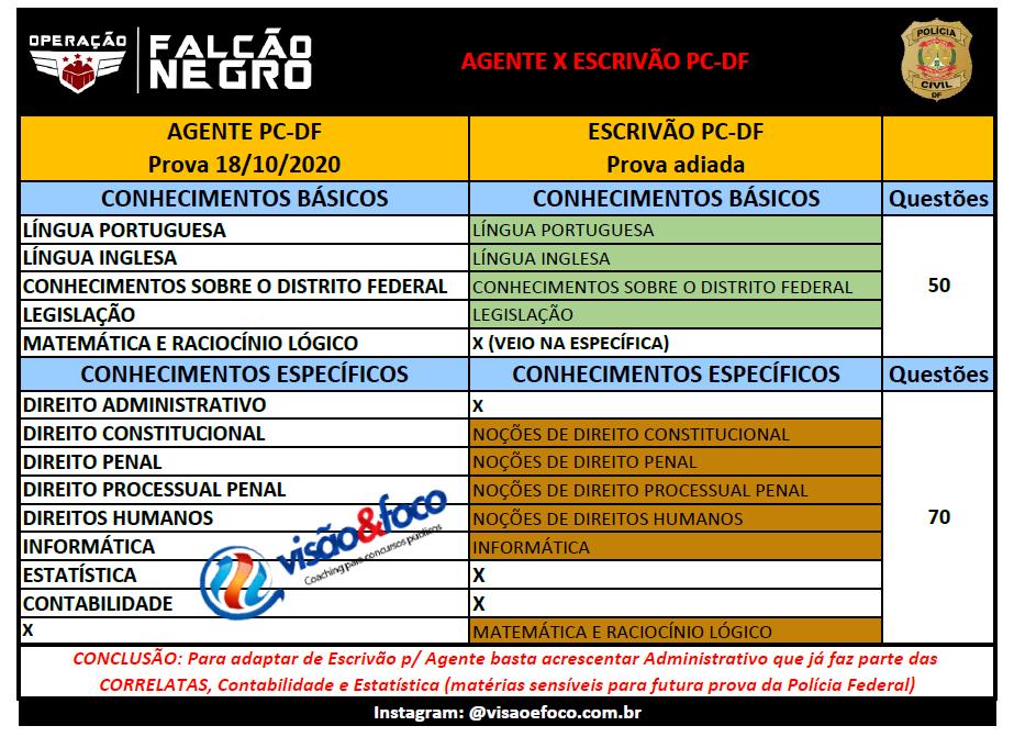 Comparativo de disciplinas do concurso da PCDF