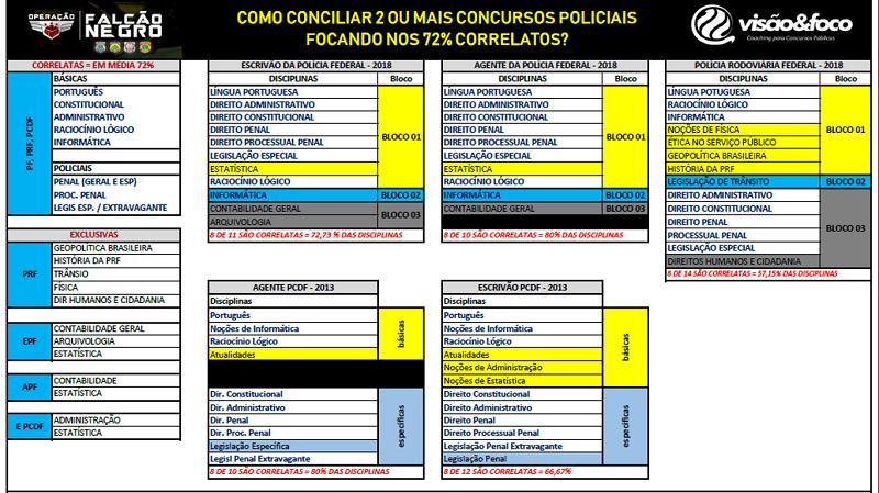 Matérias Correlatas dos Concursos Policiais em 2020